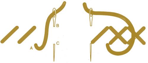 Kanaviçe nasıl işlenilir? Etamin işi yapımı